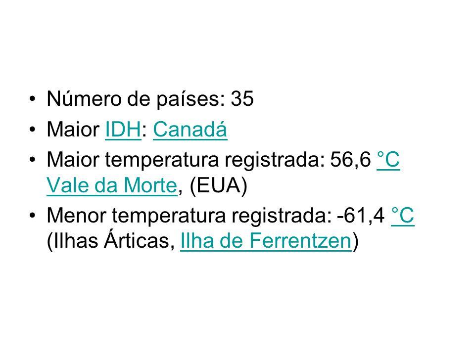 Número de países: 35 Maior IDH: Canadá. Maior temperatura registrada: 56,6 °C Vale da Morte, (EUA)