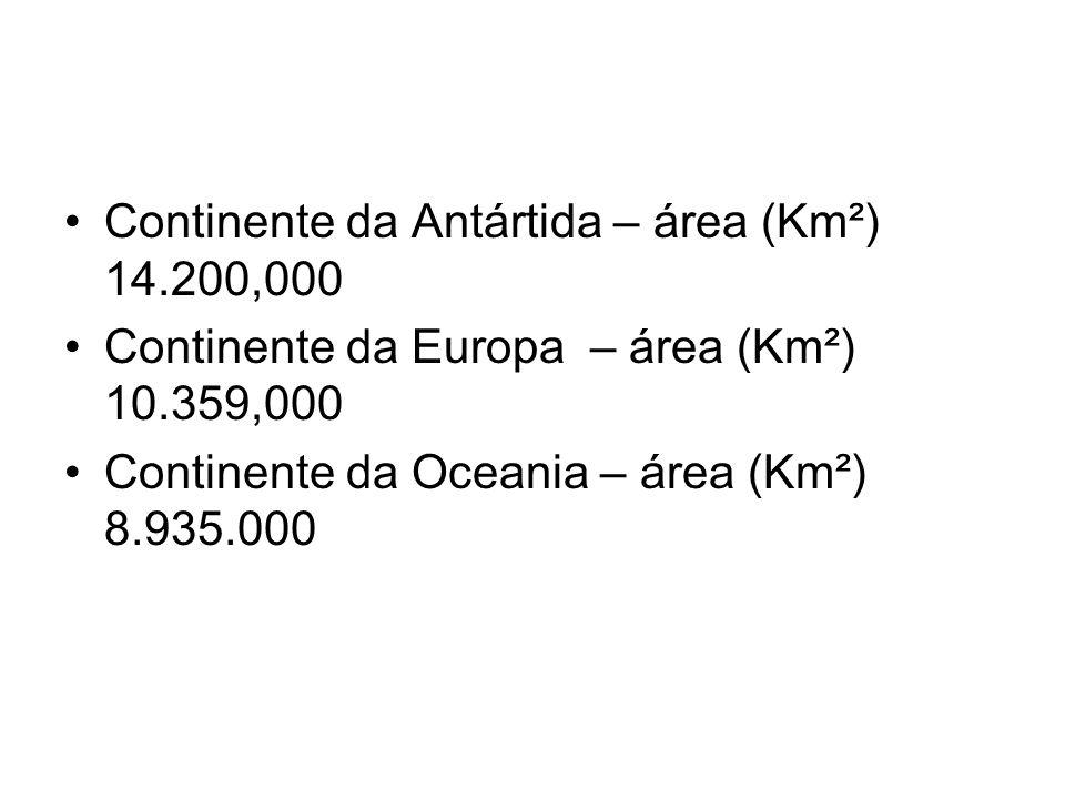 Continente da Antártida – área (Km²) 14.200,000