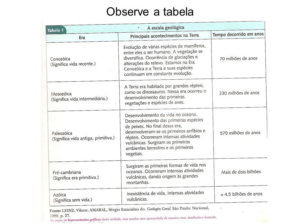 Observe a tabela