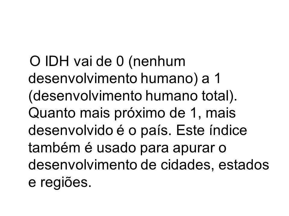 O IDH vai de 0 (nenhum desenvolvimento humano) a 1 (desenvolvimento humano total).