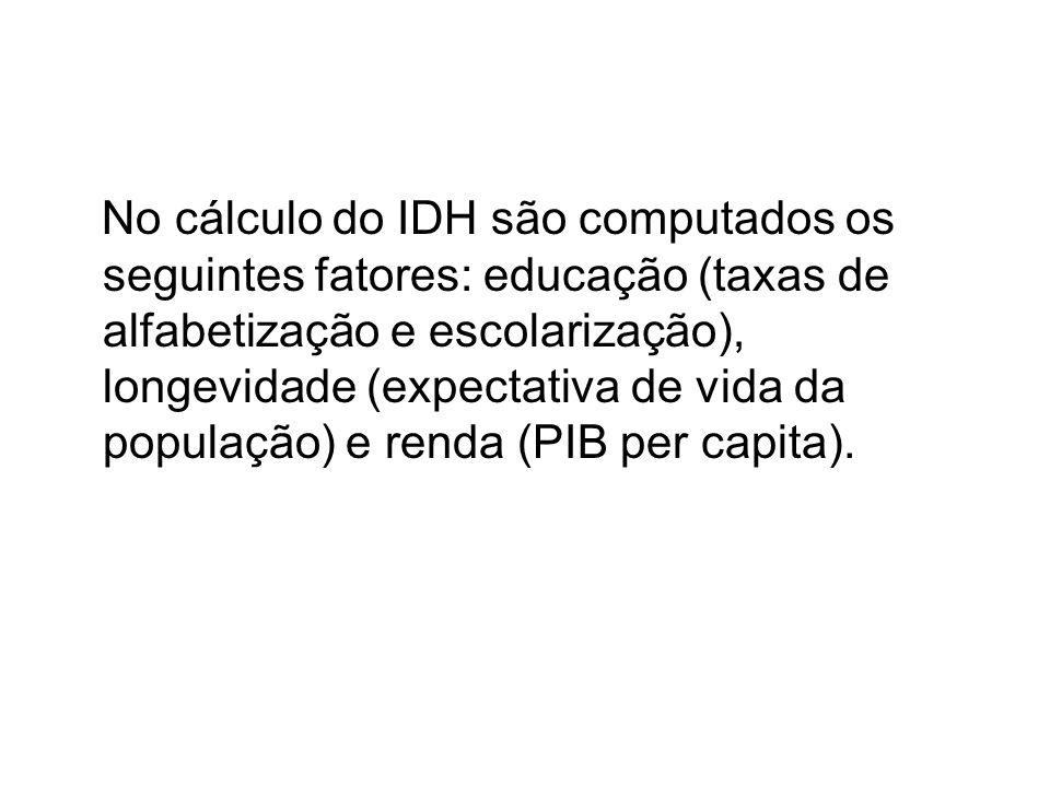 No cálculo do IDH são computados os seguintes fatores: educação (taxas de alfabetização e escolarização), longevidade (expectativa de vida da população) e renda (PIB per capita).