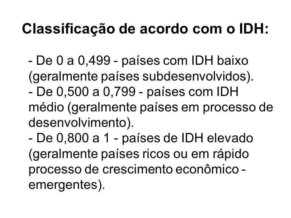 Classificação de acordo com o IDH: