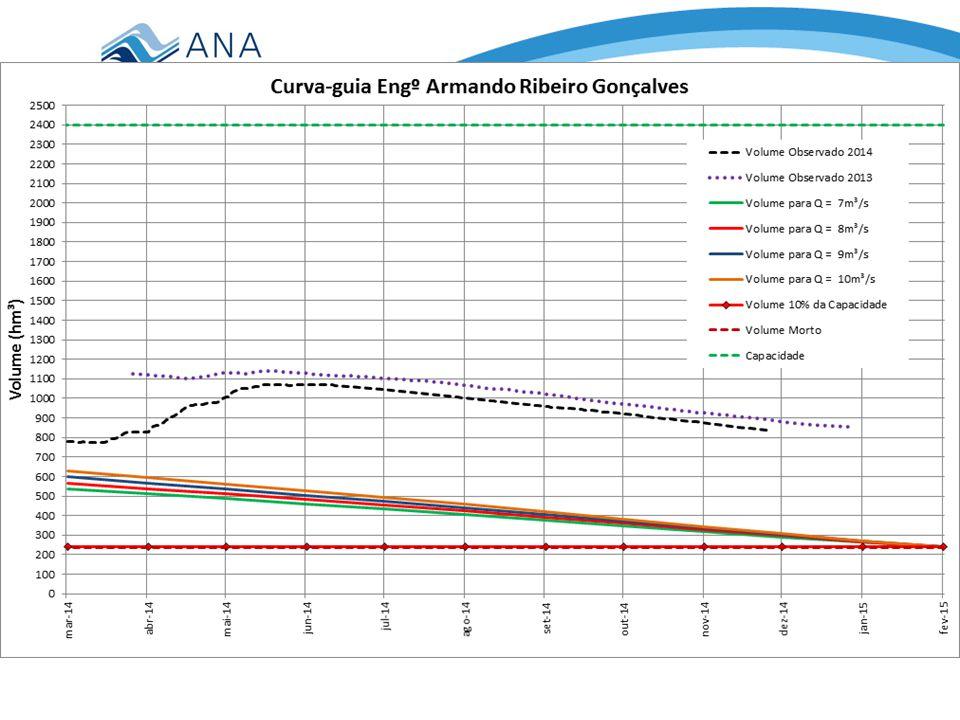 TRECHO 3: ARG até a foz Volume em 14/10/2014: 901,06 hm³ (37,54%)