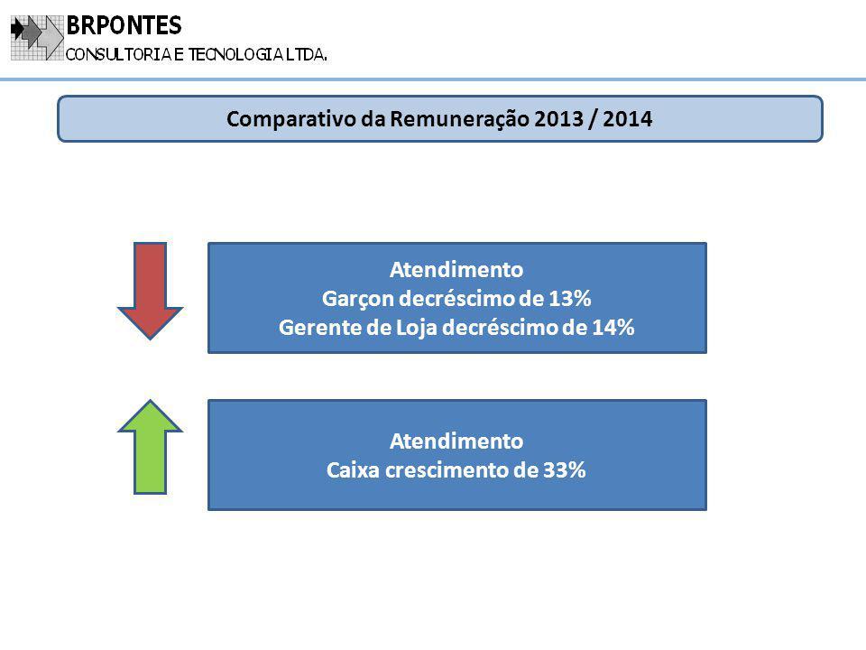 Comparativo da Remuneração 2013 / 2014
