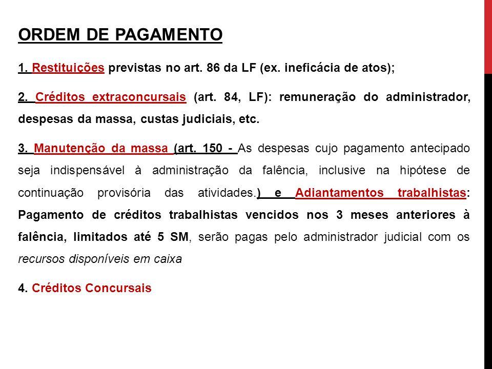 ORDEM DE PAGAMENTO 1. Restituições previstas no art. 86 da LF (ex. ineficácia de atos);