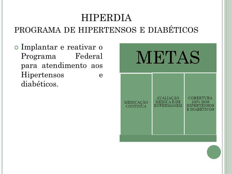 HIPERDIA programa de hipertensos e diabéticos