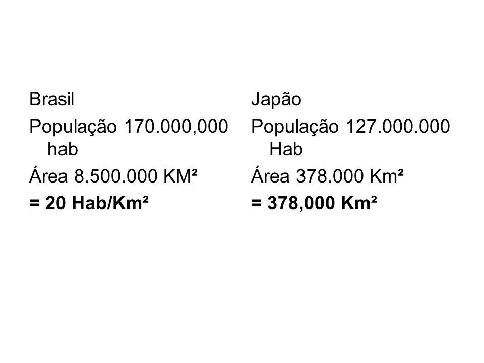 Brasil População 170.000,000 hab. Área 8.500.000 KM². = 20 Hab/Km². Japão. População 127.000.000 Hab.
