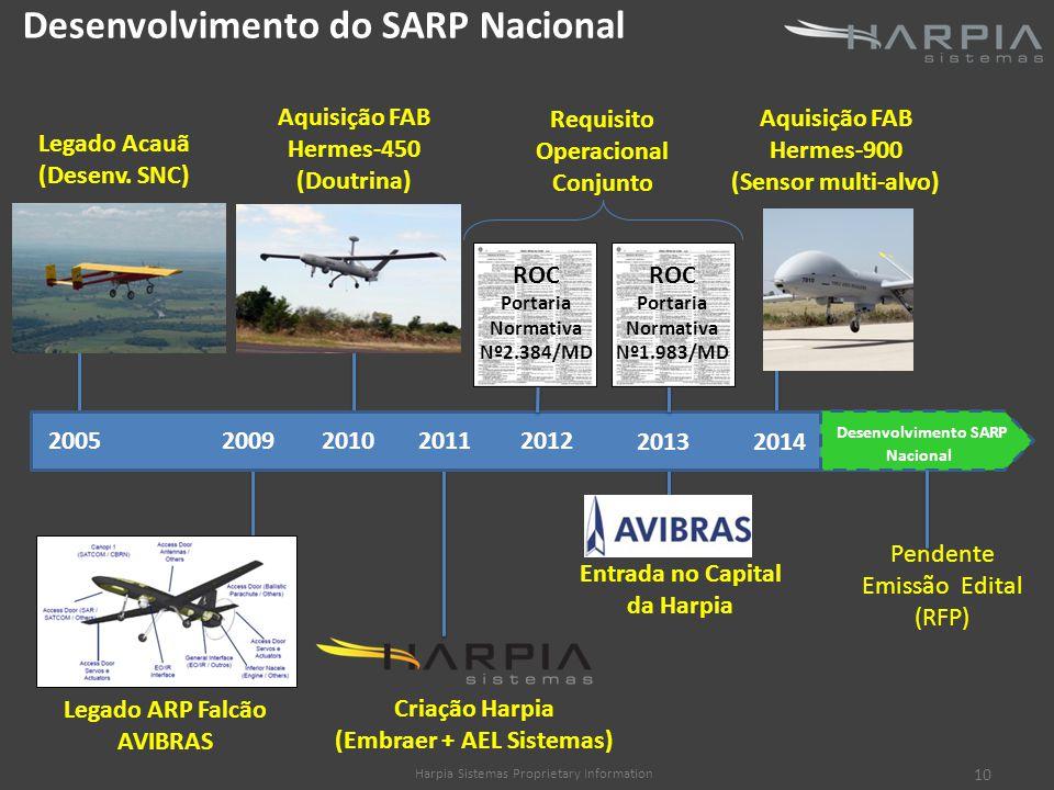Desenvolvimento do SARP Nacional