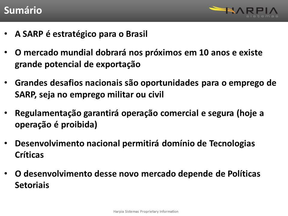 Sumário Sumário A SARP é estratégico para o Brasil