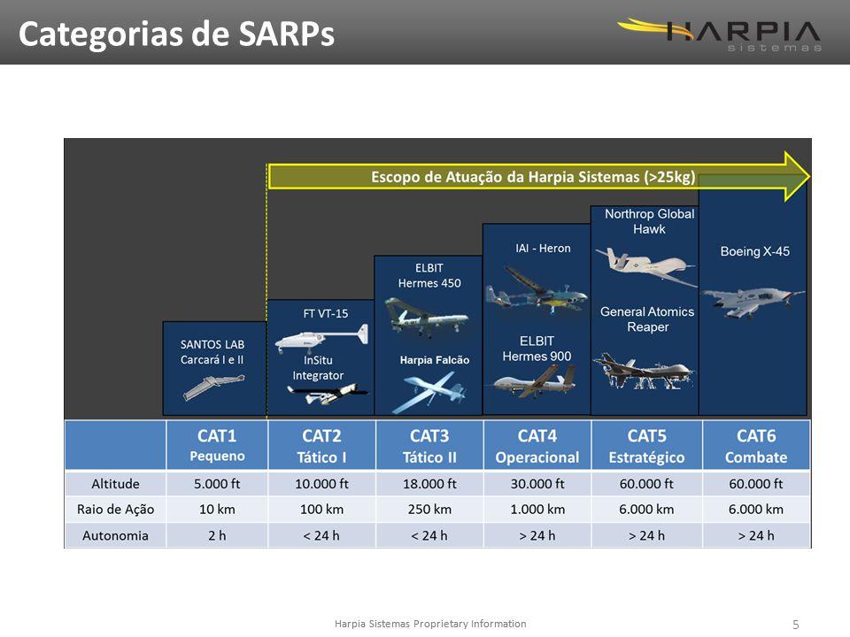 Categorias de SARPs