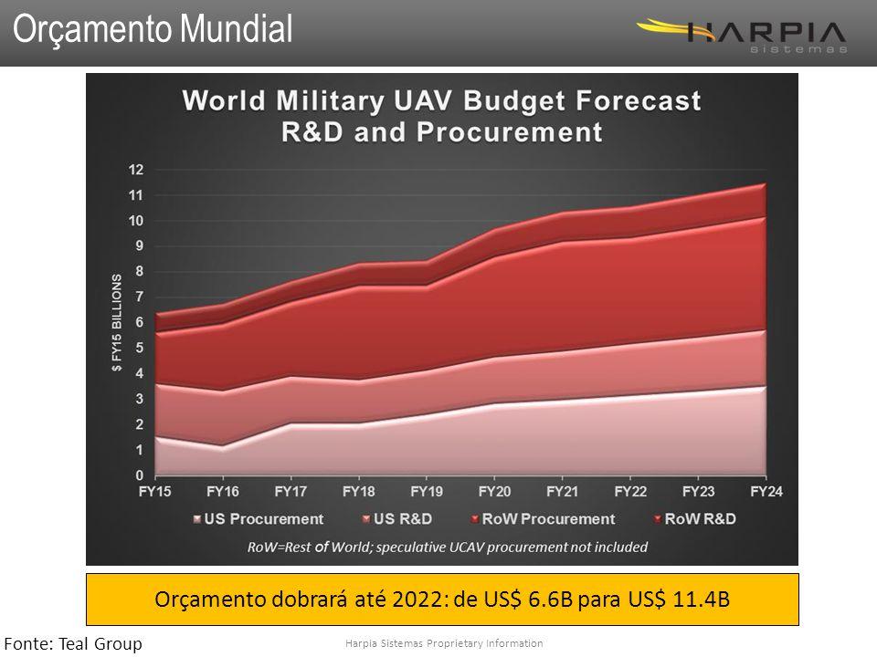 Orçamento dobrará até 2022: de US$ 6.6B para US$ 11.4B