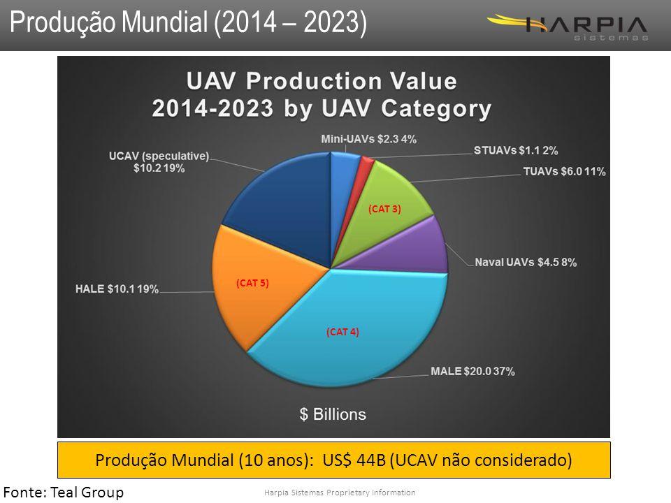 Produção Mundial (10 anos): US$ 44B (UCAV não considerado)