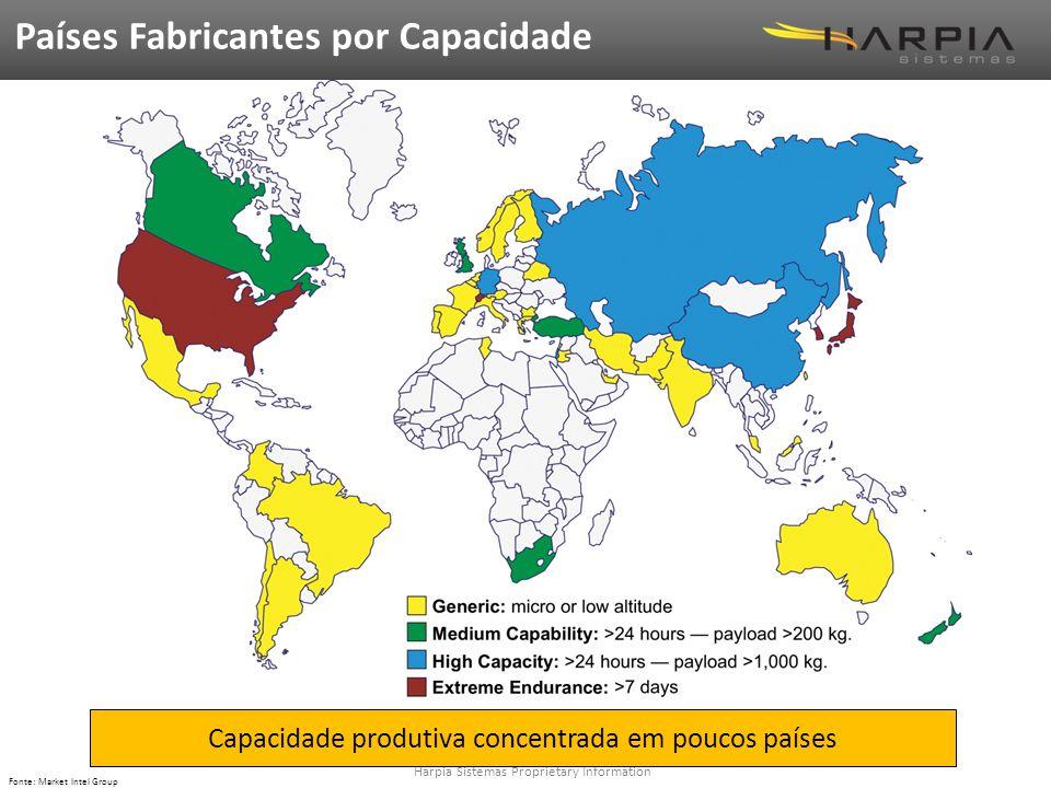 Capacidade produtiva concentrada em poucos países