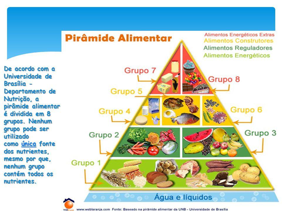 De acordo com a Universidade de Brasília - Departamento de Nutrição, a pirâmide alimentar é dividida em 8 grupos.