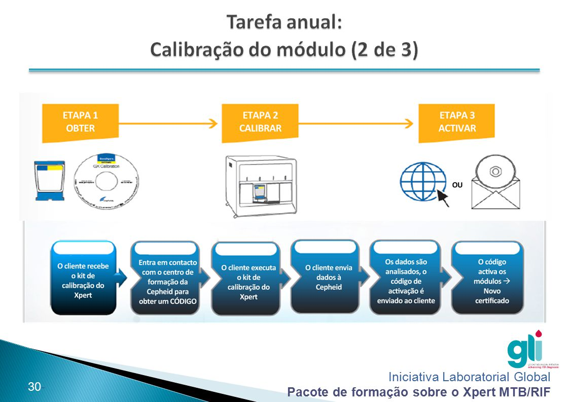 Tarefa anual: Calibração do módulo (2 de 3)