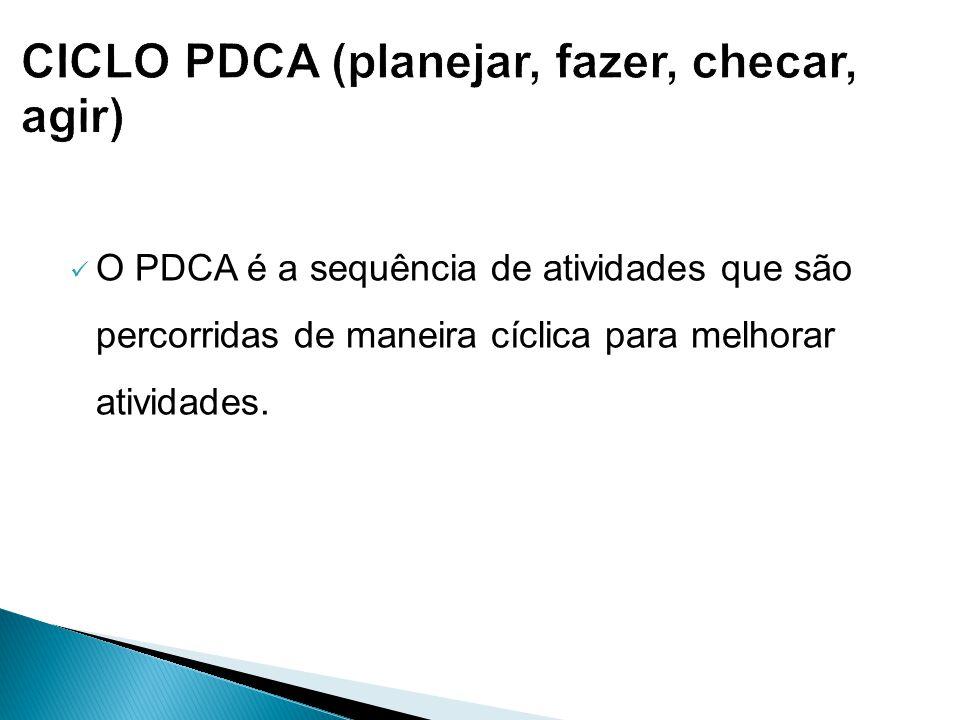 CICLO PDCA (planejar, fazer, checar, agir)
