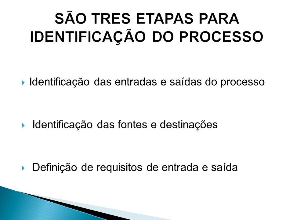 SÃO TRES ETAPAS PARA IDENTIFICAÇÃO DO PROCESSO