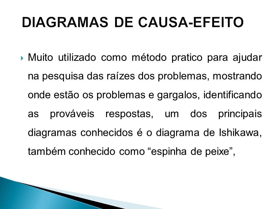 DIAGRAMAS DE CAUSA-EFEITO