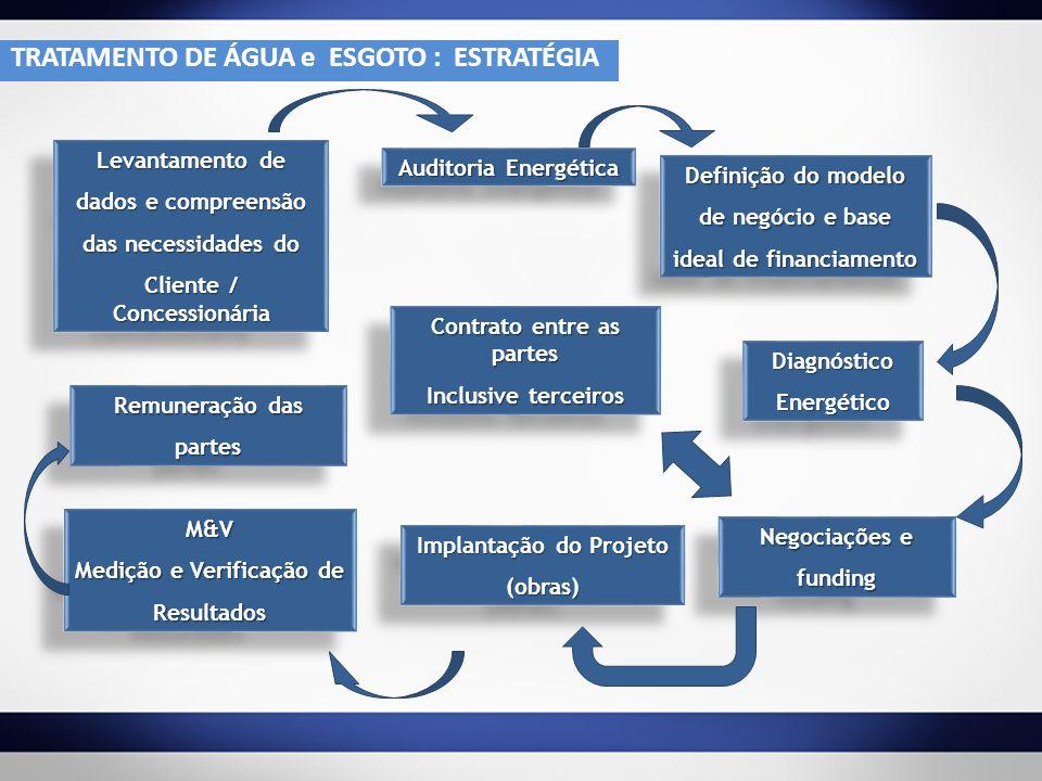 TRATAMENTO DE ÁGUA e ESGOTO : ESTRATÉGIA