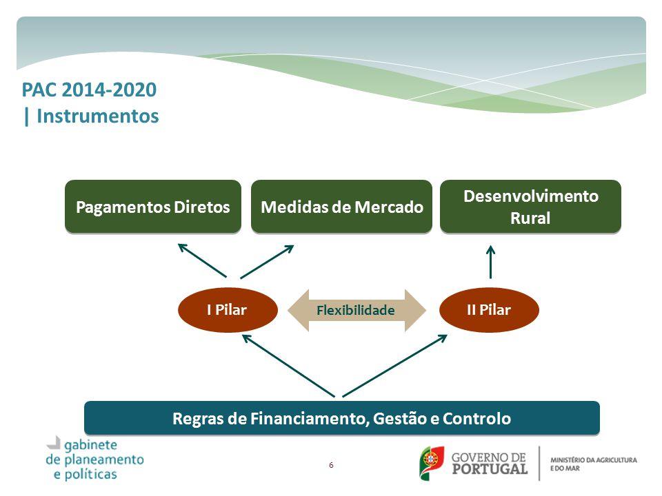 Desenvolvimento Rural Regras de Financiamento, Gestão e Controlo
