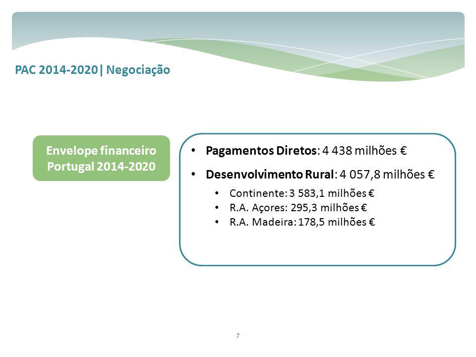 Envelope financeiro Portugal 2014-2020