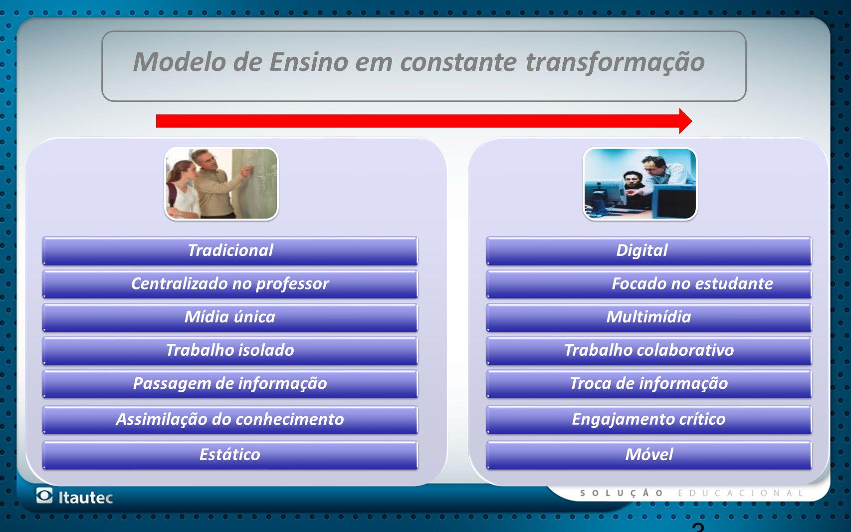 Modelo de Ensino em constante transformação