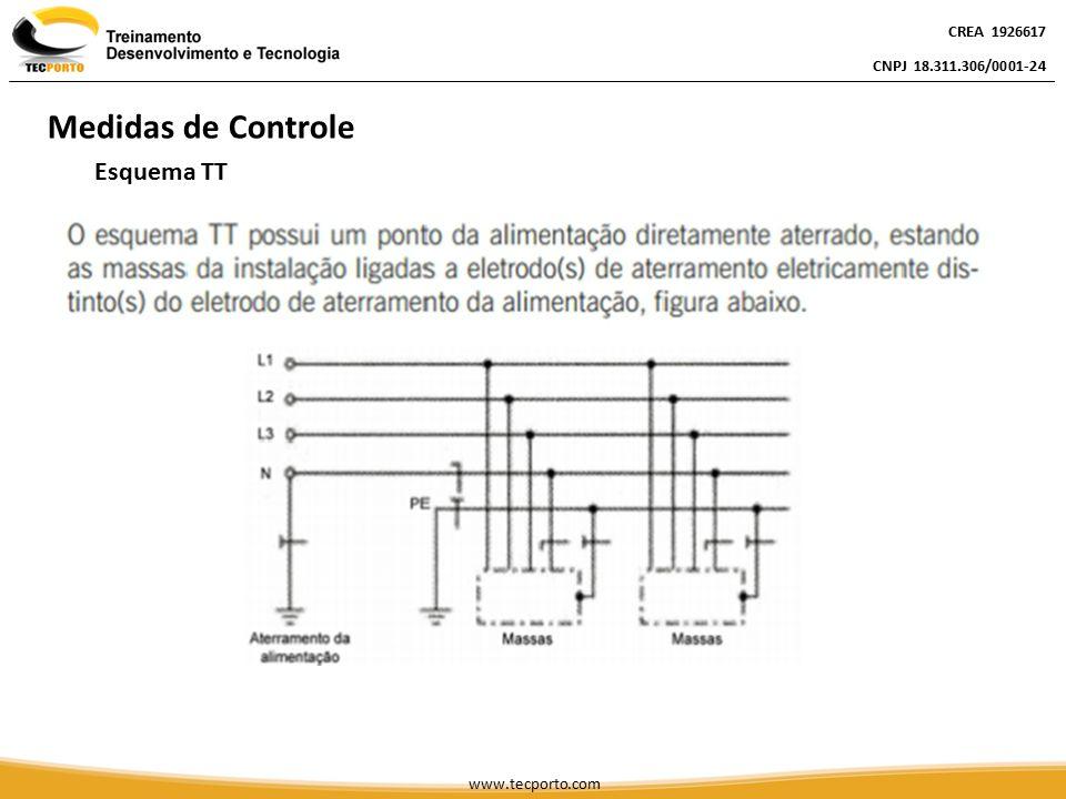 Medidas de Controle Esquema TT CREA 1926617 CNPJ 18.311.306/0001-24
