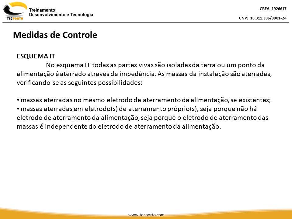 Medidas de Controle ESQUEMA IT