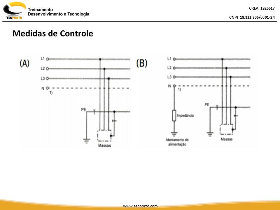 Medidas de Controle CREA 1926617 CNPJ 18.311.306/0001-24