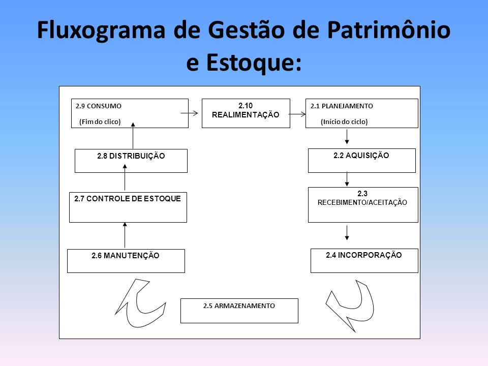 Fluxograma de Gestão de Patrimônio e Estoque: