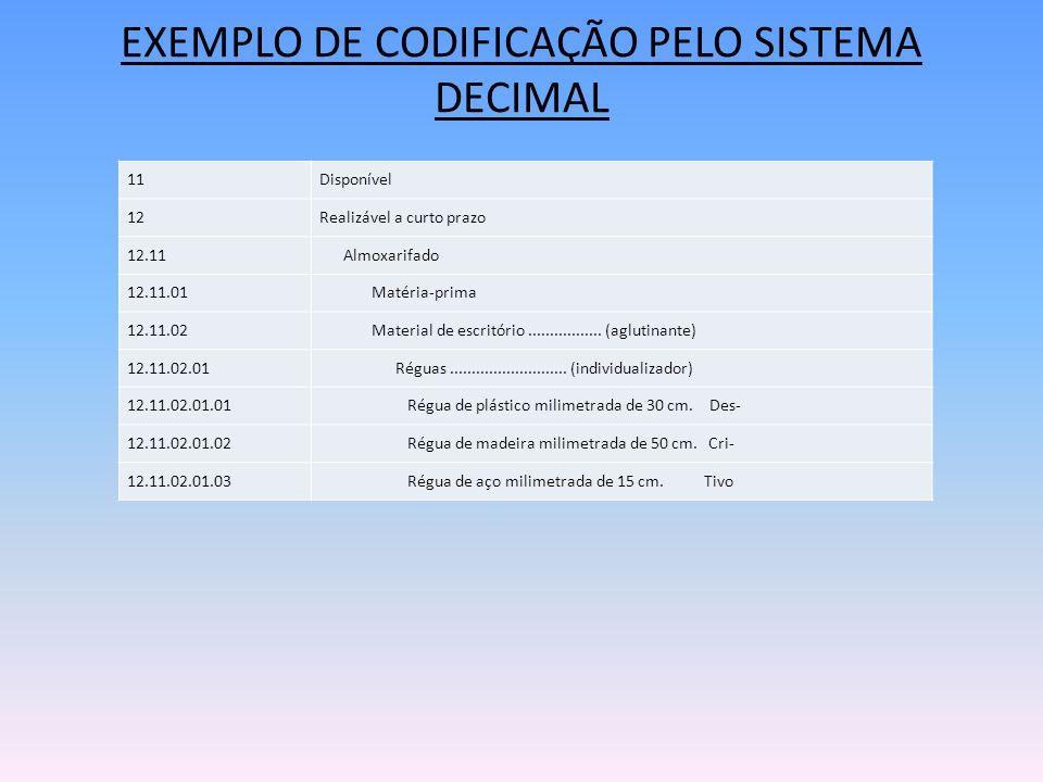 EXEMPLO DE CODIFICAÇÃO PELO SISTEMA DECIMAL