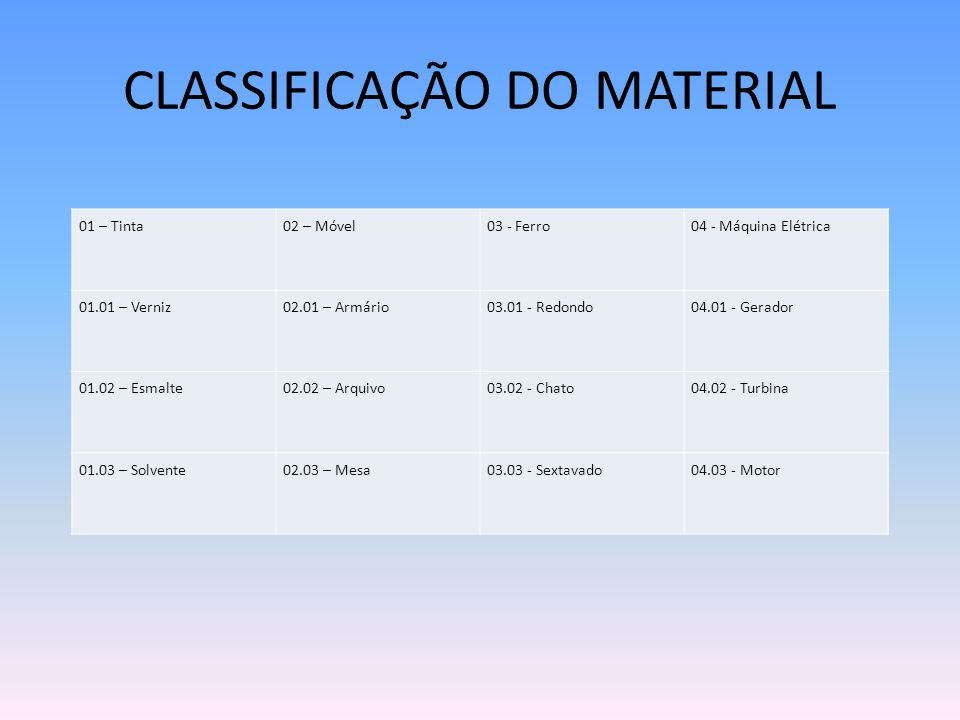 CLASSIFICAÇÃO DO MATERIAL