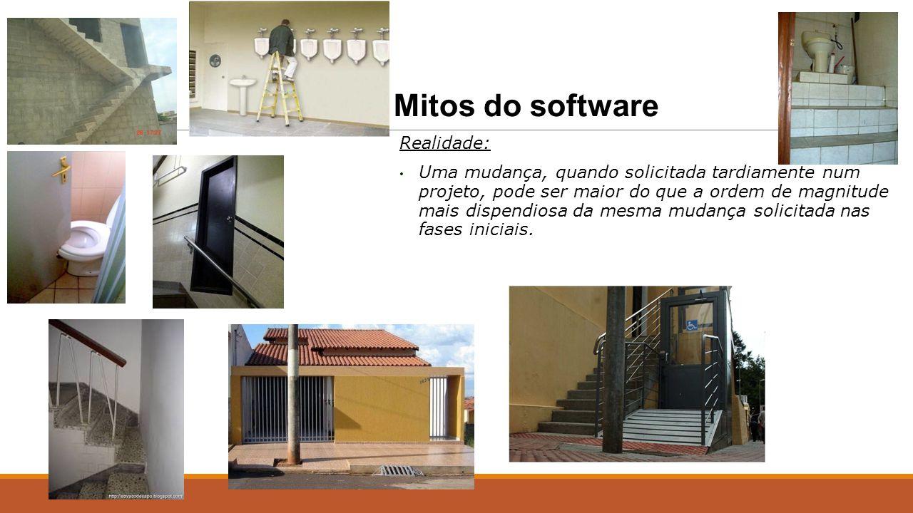 Mitos do software Realidade: