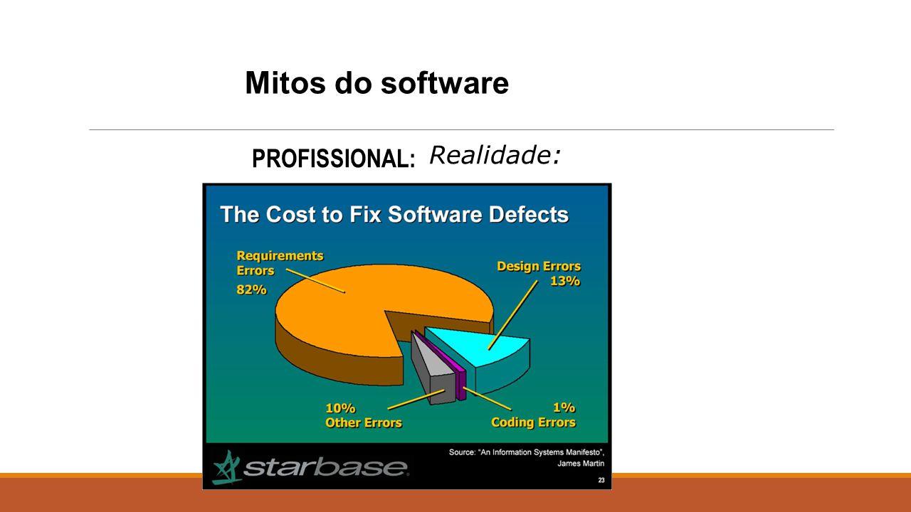 Mitos do software PROFISSIONAL: Realidade: