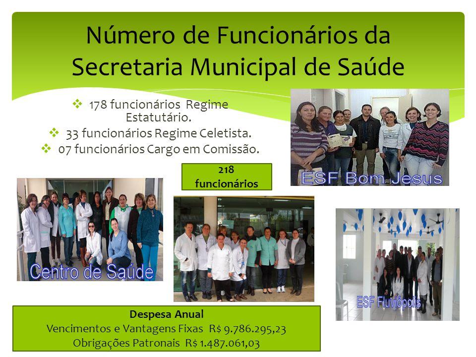 Número de Funcionários da Secretaria Municipal de Saúde