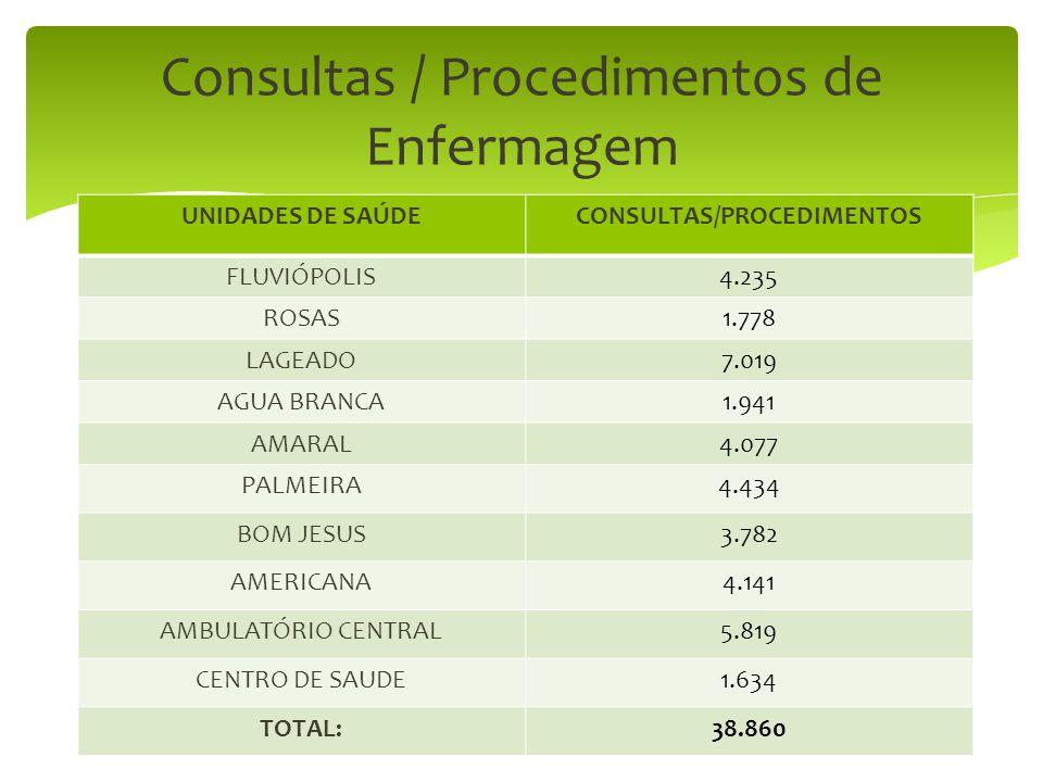 Consultas / Procedimentos de Enfermagem