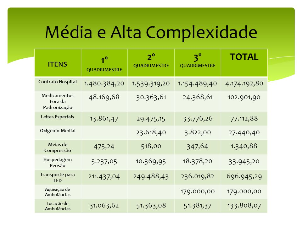 Média e Alta Complexidade