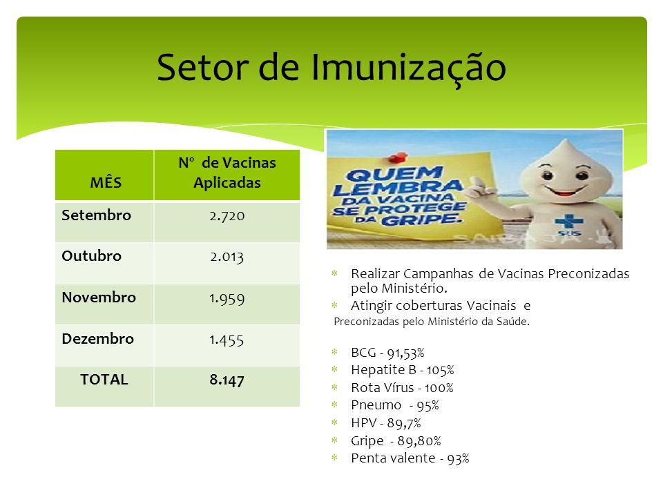 Nº de Vacinas Aplicadas