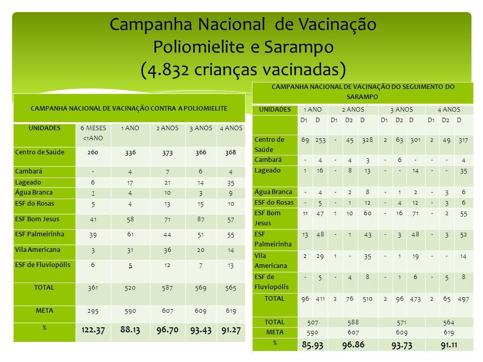Campanha Nacional de Vacinação Poliomielite e Sarampo (4