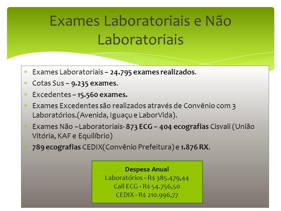 Exames Laboratoriais e Não Laboratoriais