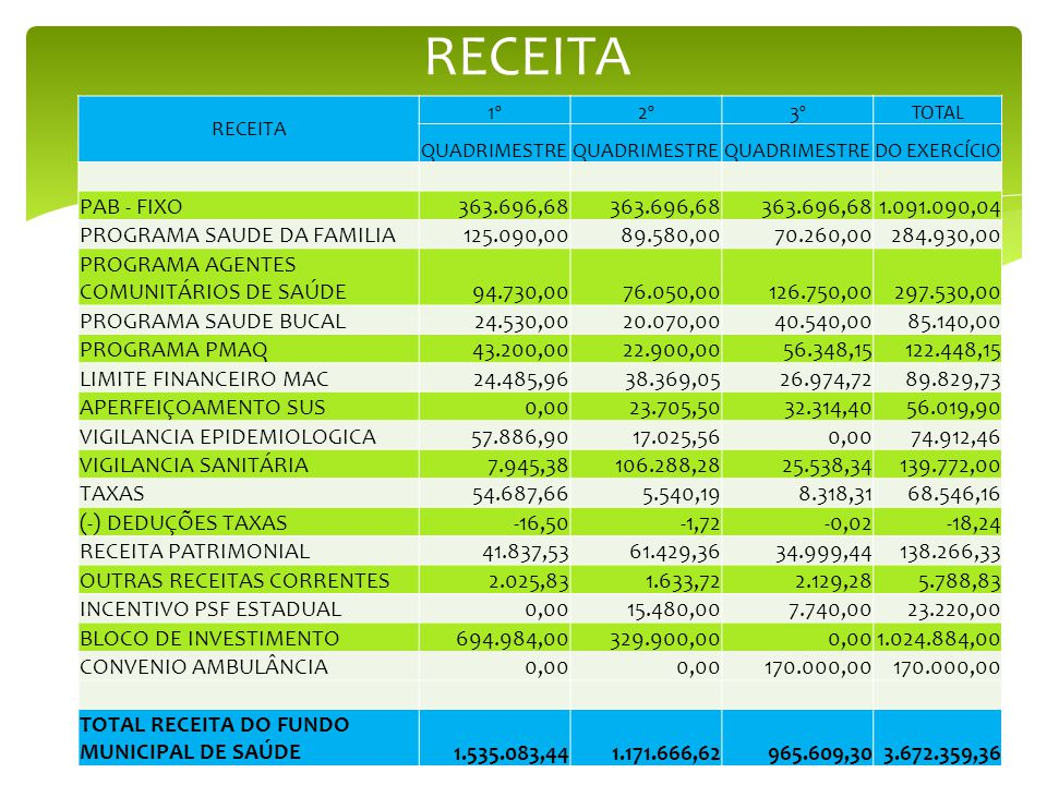 RECEITA PAB - FIXO 363.696,68 1.091.090,04 PROGRAMA SAUDE DA FAMILIA