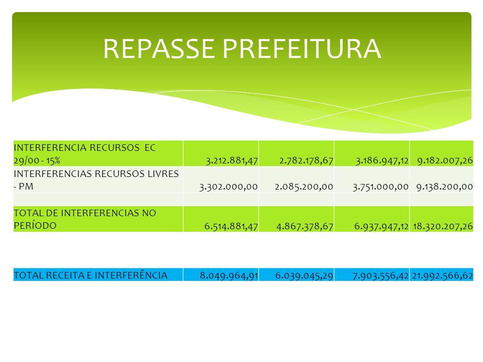 REPASSE PREFEITURA INTERFERENCIA RECURSOS EC 29/00 - 15% 3.212.881,47
