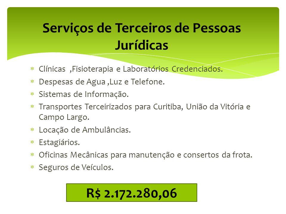 Serviços de Terceiros de Pessoas Jurídicas