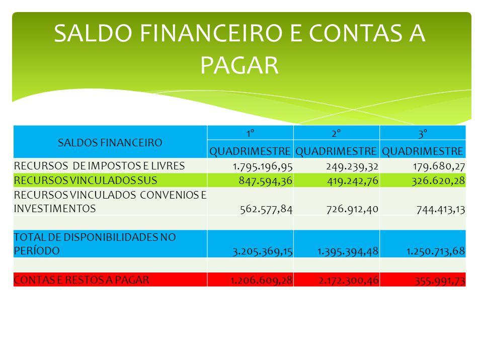 SALDO FINANCEIRO E CONTAS A PAGAR