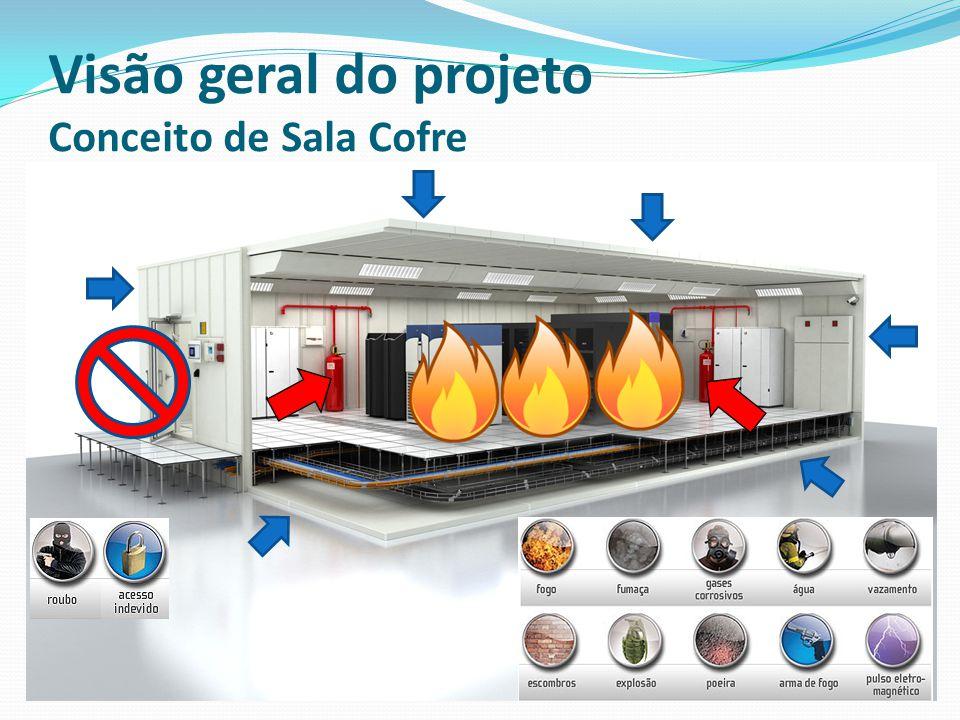Visão geral do projeto Conceito de Sala Cofre