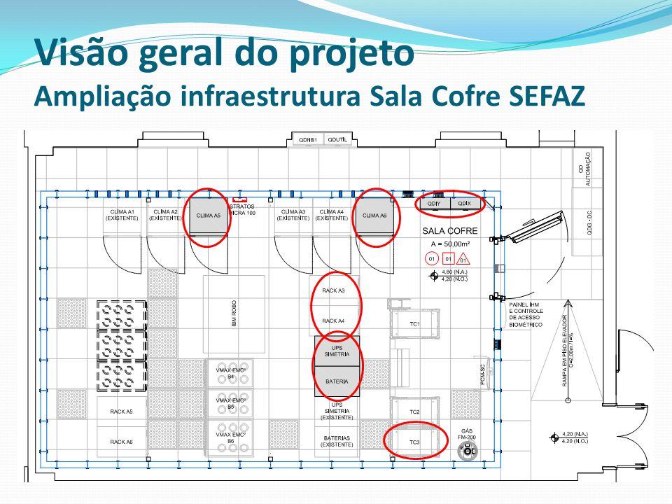Visão geral do projeto Ampliação infraestrutura Sala Cofre SEFAZ