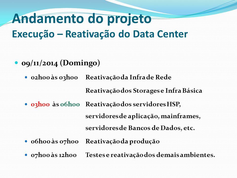Andamento do projeto Execução – Reativação do Data Center