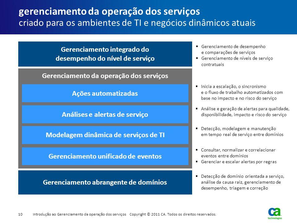 Gerenciamento integrado do desempenho do nível de serviço