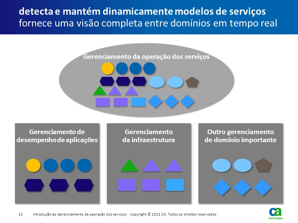 Gerenciamento da operação dos serviços