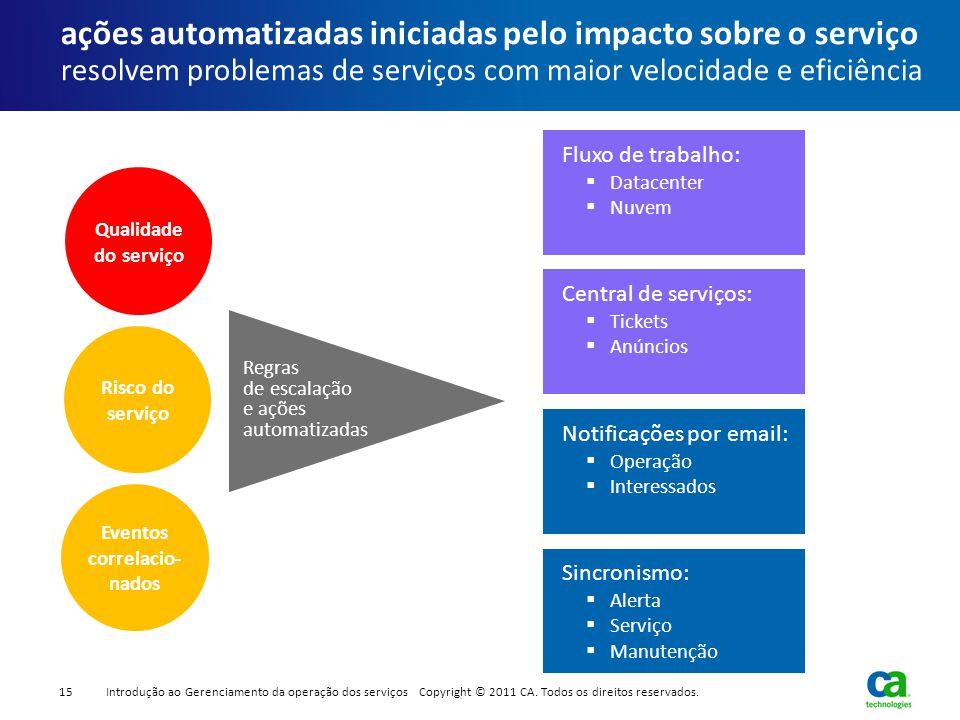 ações automatizadas iniciadas pelo impacto sobre o serviço resolvem problemas de serviços com maior velocidade e eficiência